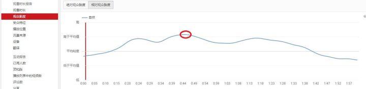 YouTube红人是如何增加自己的视频观看时长的?