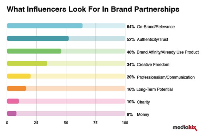 2020 网红营销趋势分析