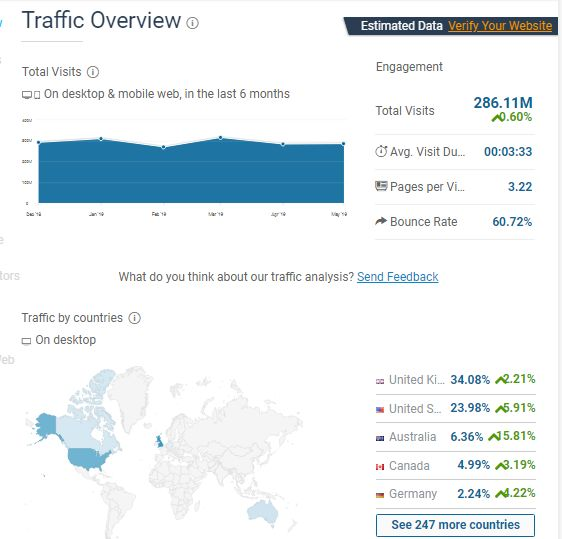 海外推广,如何筛选软文博客资源?