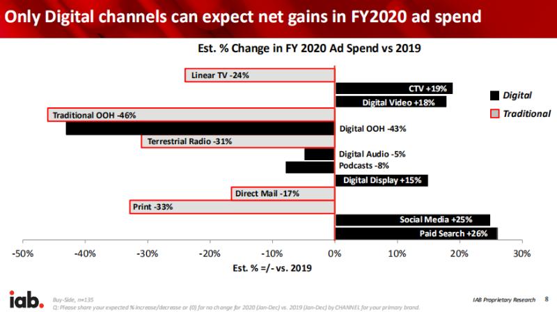 新冠疫情对2020-2021年广告业的影响