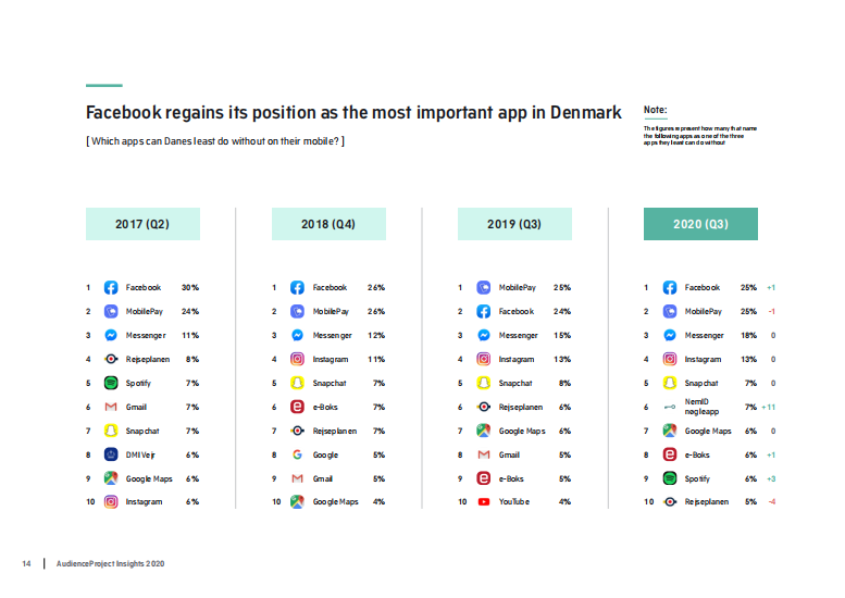 2020年欧美移动应用和社交媒体使用洞察报告