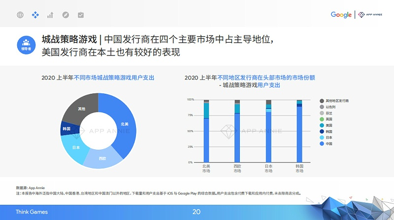 2020中国移动游戏出海驱动力报告
