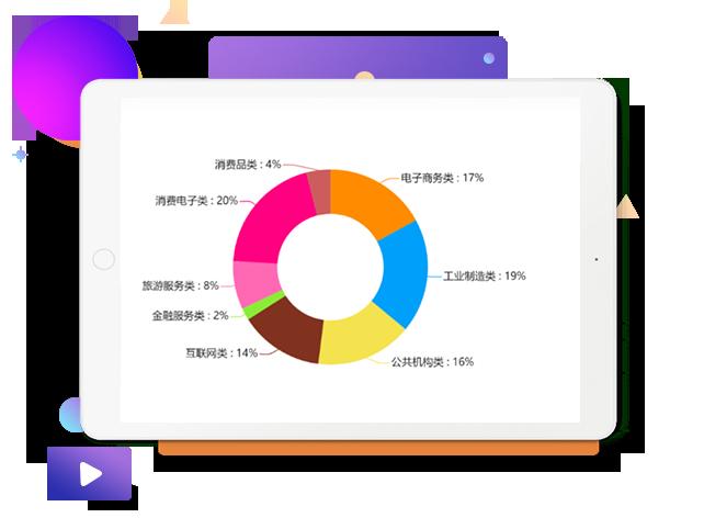 客户类型和营销需求