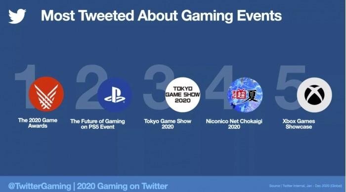 2020年与游戏相关推文超20亿条