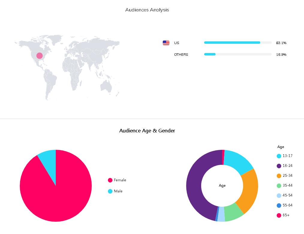 海外网红数据