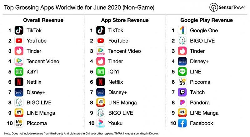 s3-top-grossing-apps-june-2020--default--940_副本