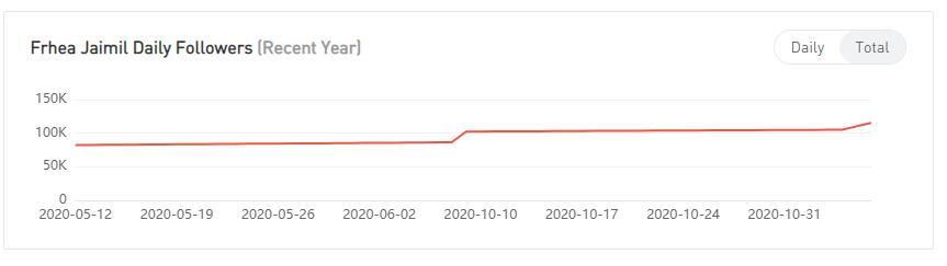 YouTube红人数据