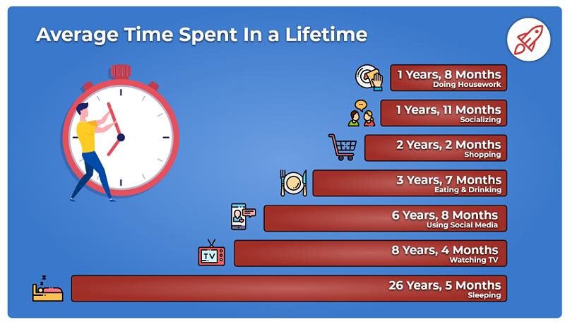 用户平均社媒花费时间